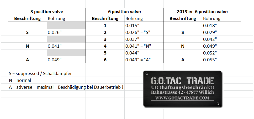 DESERT TECH MDR gas valve comparisson